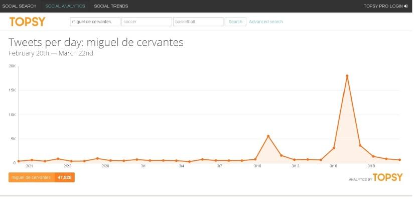 Gráfica de la menciones en Twitter relacionadas a Miguel de Cervantes Saavedra, a propósito de su  hallazgo.
